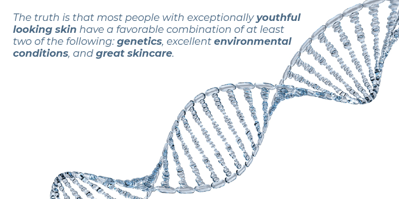 The truth is that most people with exceptionally youthful looking skin have a favorable combination of at least two of the following: genetics, excellent environmental conditions, and great skincare.